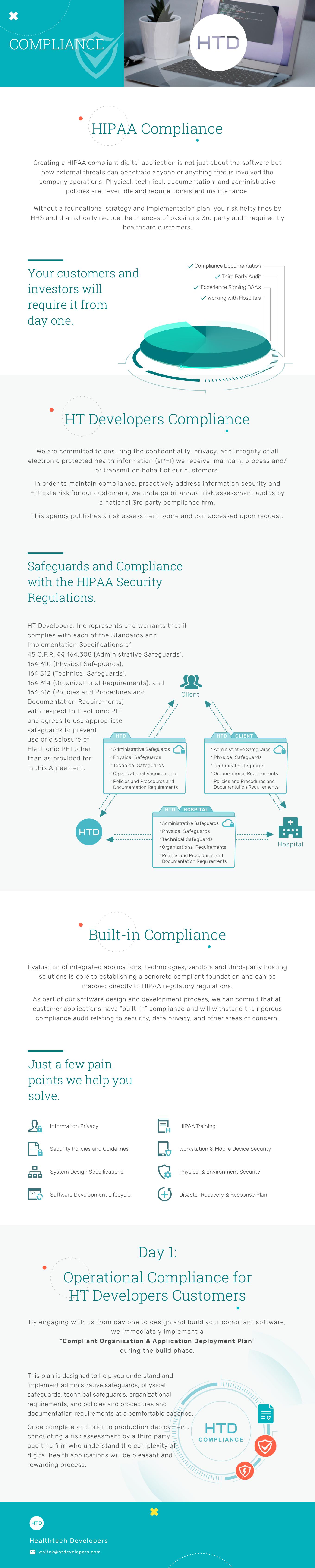 HTD Compliance